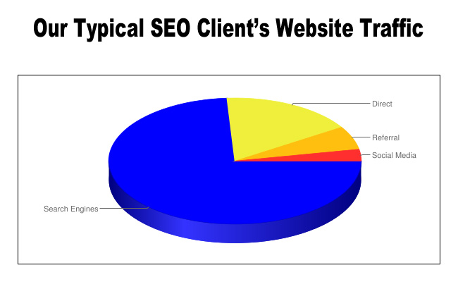SEO Client Traffic